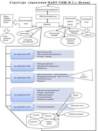Структура управления МАОУ СОШ №2
