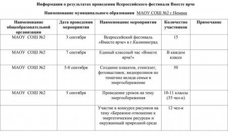 Информация о результатах проведения Всероссийского фестиваля Вместе ярче