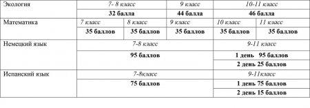 Максимальное количество баллов, которое может получить участник по общеобразовательным предметам