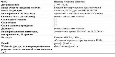 Иванова Людмила Ивановна